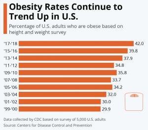 Obesity Stats